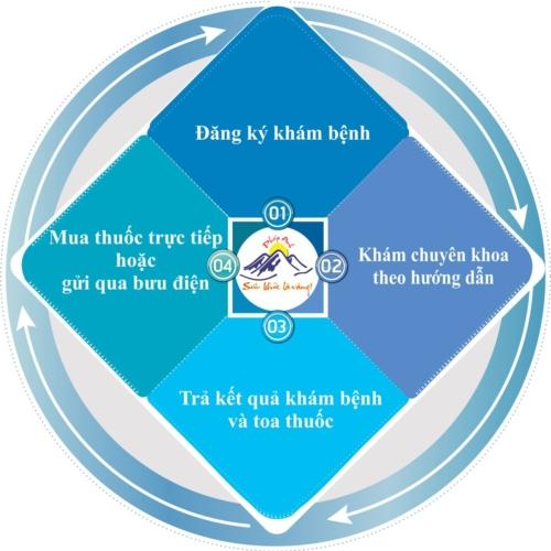 quy-trinh-kham-benh2